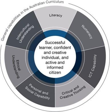 General capabilities | The Australian Curriculum