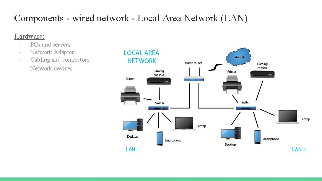 provides a diagram of a network including the types of devices connected to  a network and how they might be linked to other devices in a typical local  area