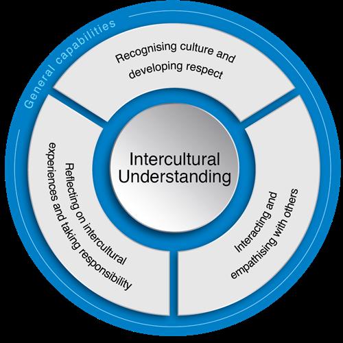 Intercultural Understanding | The Australian Curriculum