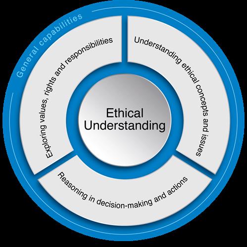 Ethical Understanding | The Australian Curriculum
